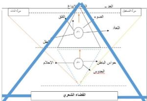 المثلث صعوداً نحو الأعلى (القمة)